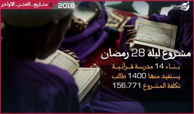 Directaid مشاريع كويت بنق Night 28 - Building Quran Schools 1
