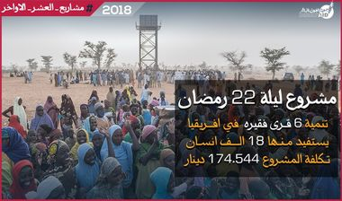 Directaid مشاريع كويت بنق Night 22 - Direct Aid Villages 1